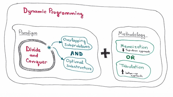 What Is The Difference Between Dynamic Programming And Divide And
