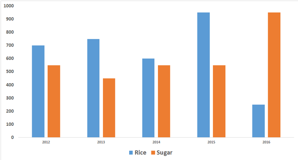 How should i practice bar graph for cat quora what is the percentage increase in rice production from 2014 to 2015 ccuart Choice Image