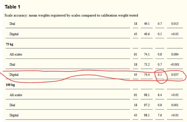 Why does the measured weight change when I move the scale to another