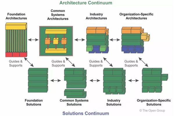 Which UML diagram do you use the most in solution architecture and