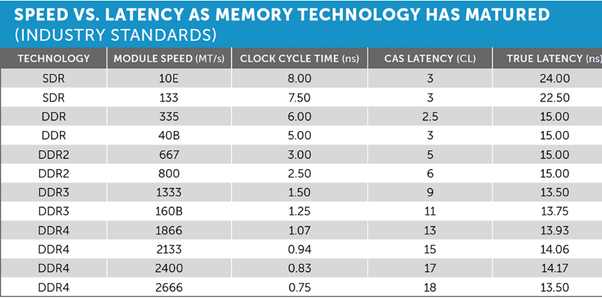 Computer Frequency Chart : What difference does mhz make in the speed of ddr ram