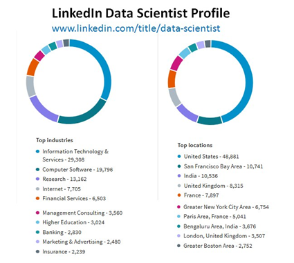 How many jobs are there really in data science, am I wasting