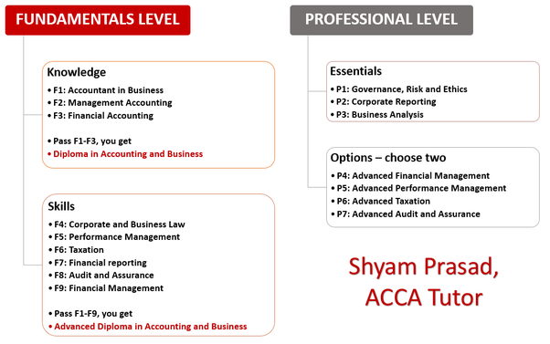 What basic information do I need to know about the ACCA course? - Quora