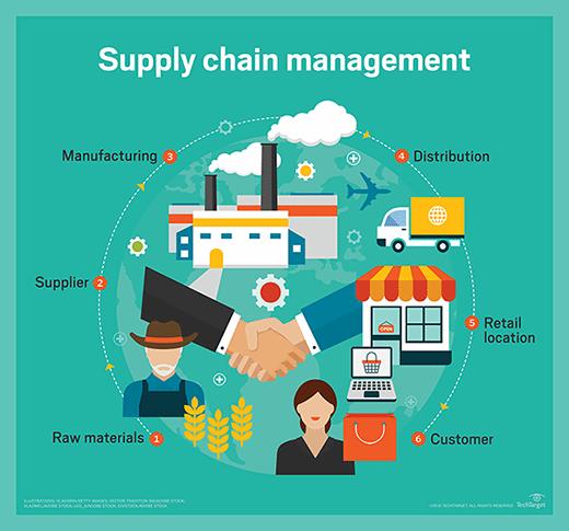 supply chain management slideshare