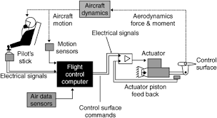 What is a fly by wire system in an aircraft? - Quora