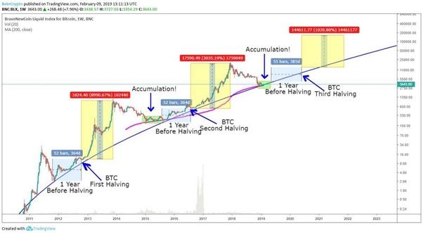 super bitcoin price prediction