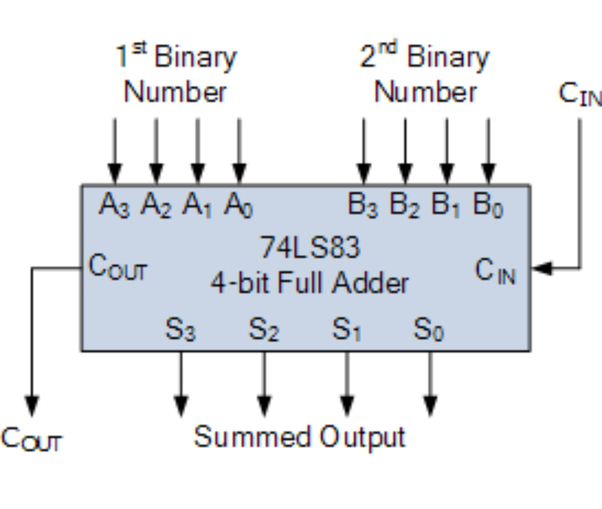 What Is The Digital Circuit For Adding And Subtracting Two