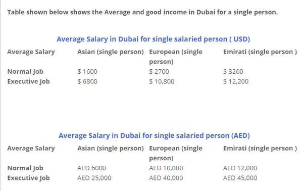 What Is A Good Salary In Dubai For A Family Of 2 People And 1 Baby Quora