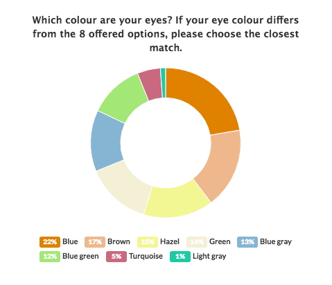 What Color Eyes Do Most Redheads Have Why Quora