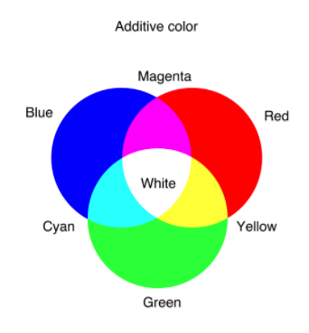 Actually You Can Make Yellow By Mixing Red And Green To