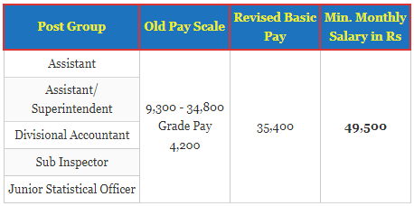 What is the salary of an A grade CBI officer? - Quora
