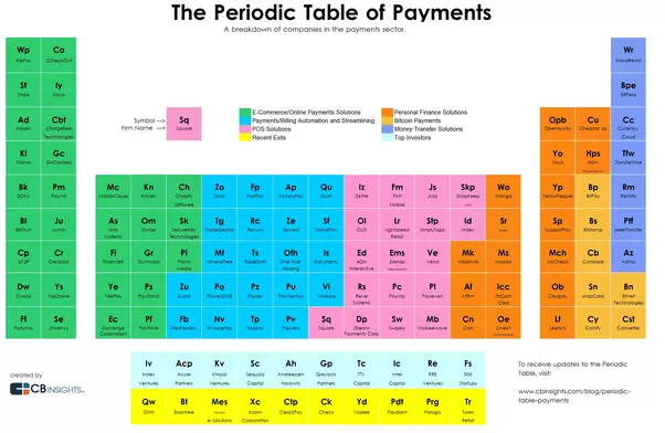 What are some periodic tables for money infographics quora source the periodic table of payments startups urtaz Images