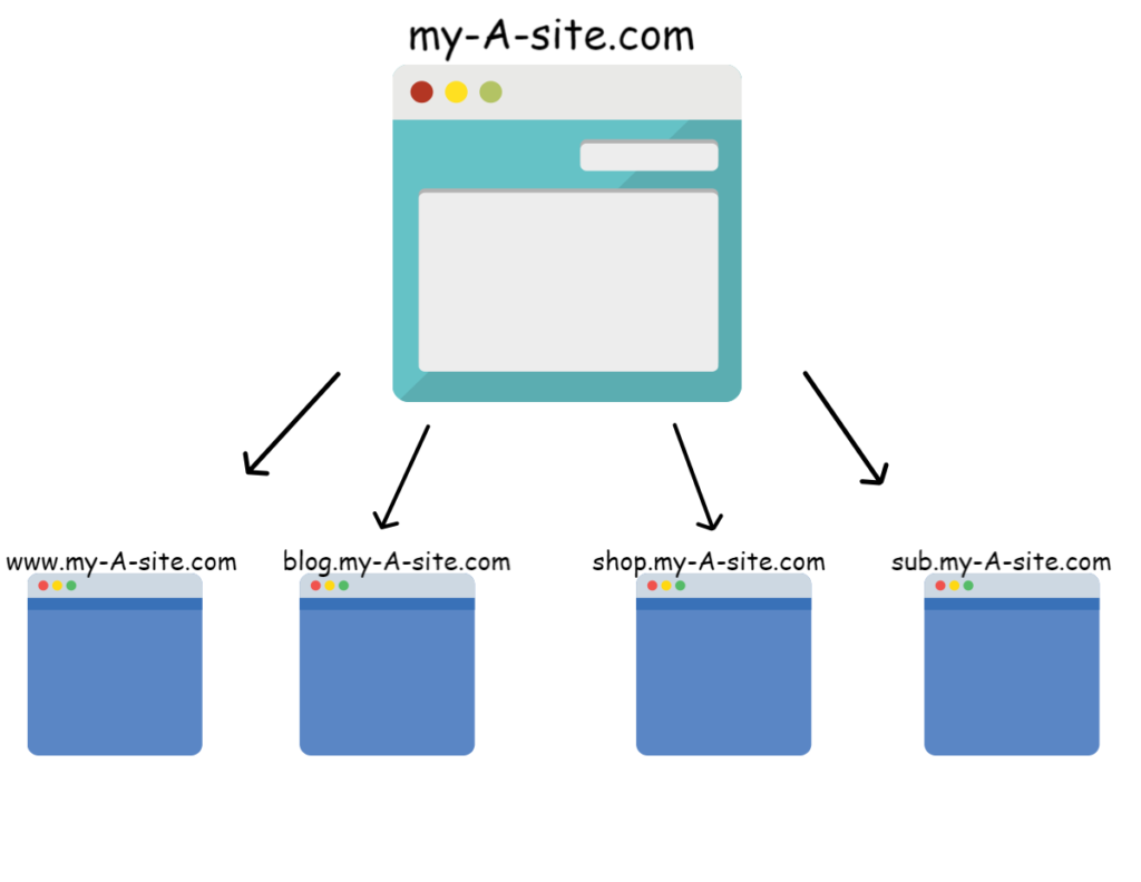 How to configure Cross Domain Tracking to accurately report