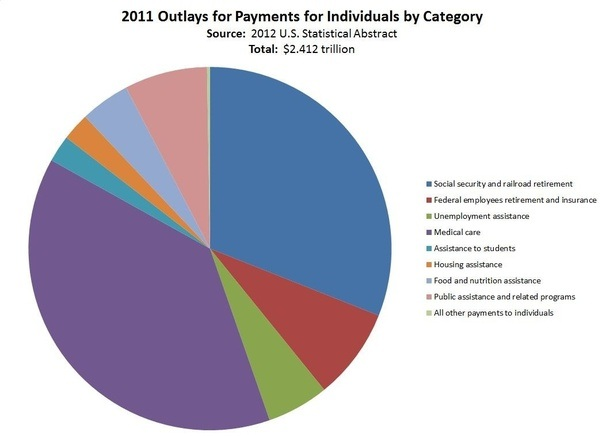 What Percentage Of Federal Budget Expenditures Are Transfer Payments