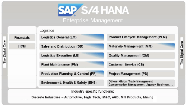 What is SAP & How it's work in logistics? - Quora