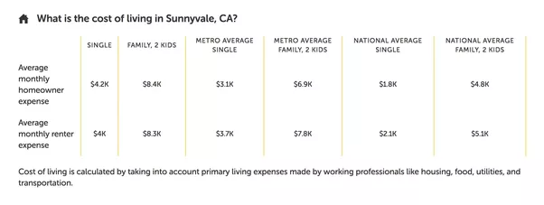 Charmant Cost Of Living In Sunnyvale, CA | Paysa