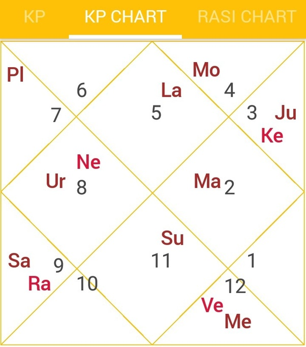 Can anyone predict my married life and spouse through my birth