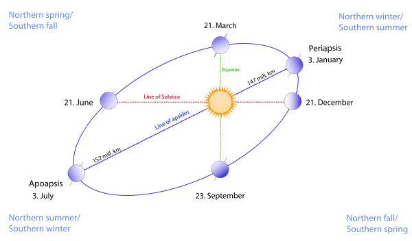 How to calculate the length of the day on earth at a given latitude the earth moves in its orbit counter clockwise as shown in the diagram different dates denote the position of earth in the orbit on that date ccuart Images