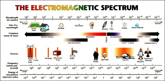 Each Element In Nature, Like Iron, Hydrogen, Helium, Etc Vibrates  Differently When Heated To Give Off A Narrow Band Of Light. Mankind Has  Exploited This In ...