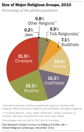 Which Religion Is Most Followed In The World And Why Quora - Most population religion in the world