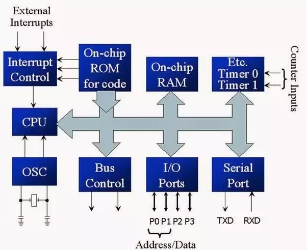 What is internal structure of a microcontroller quora the previous block diagram is general and just to get a good idea about whats inside the chip itself but when you need specific details about the internal ccuart Images