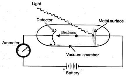 How to understand the photoelectric effect easily - Quora Photoelectric Effect Circuit
