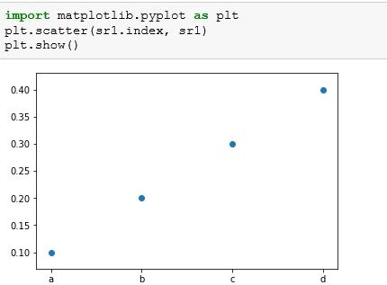 How to plot the distribution of a categorical variable as