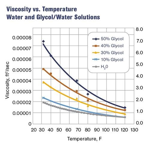 What is the effect of temperature on viscosity? - Quora