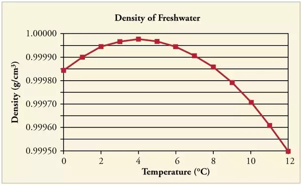 What Is The Density Of Water At 4 Degree Celsius Quora