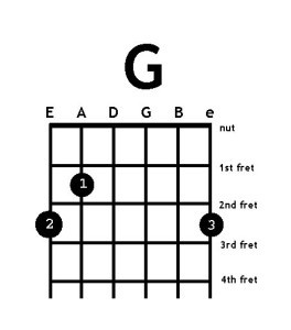 how to play power chords on electric guitar