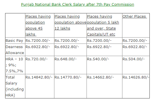 What is the salary of Punjab national bank PO? - Quora