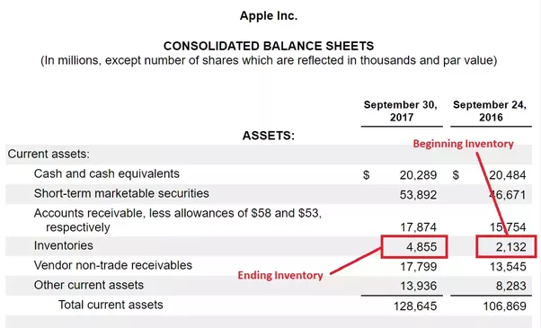in a publicly traded company in the us comparative balance sheets are always presented so the beginning inventory is always pretty easy to find
