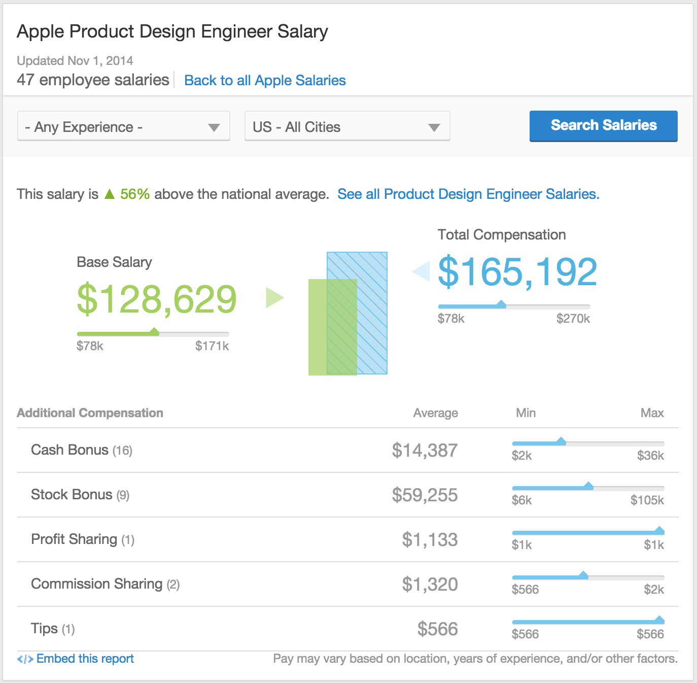 What Is The Salary Of A Product Designer At Apple Quora