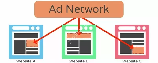 These ad networks will put adverts on your blog or website and you will be  paid each time somebody (your blog/website visitor) clicks or views the ...