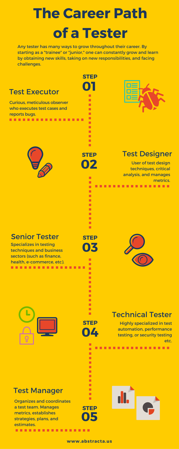 What are the career scopes in Software Performance Testing