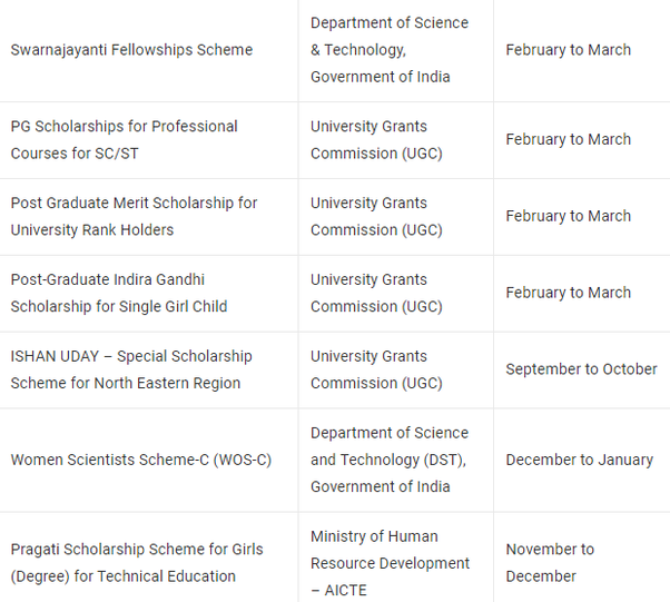 What are the best scholarships in India? - Quora