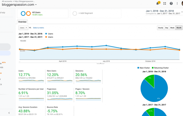 Can I get a free trial on SEMRush? - Quora