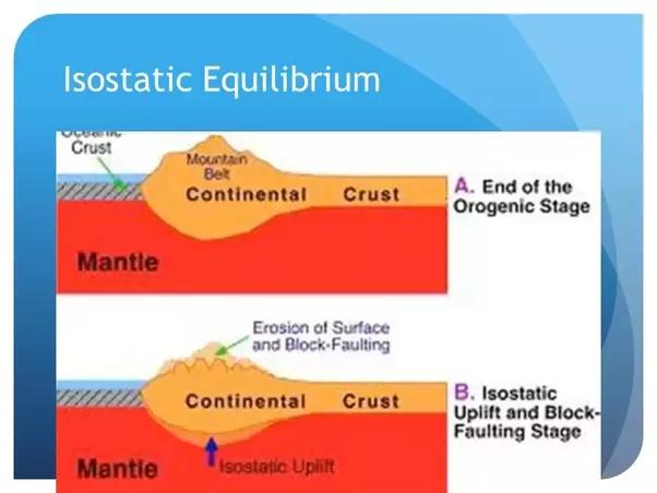 What Is The Principle Of Isostatic Equilibrium Quora