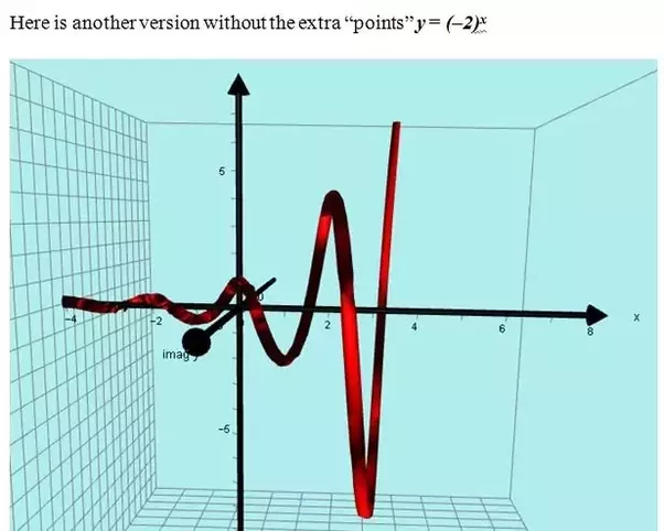 What Would A F(x) =(-2) ^x Graph Look Like? - Quora