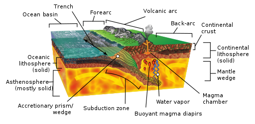 Volcanic Arch Diagram Data Wiring Diagrams