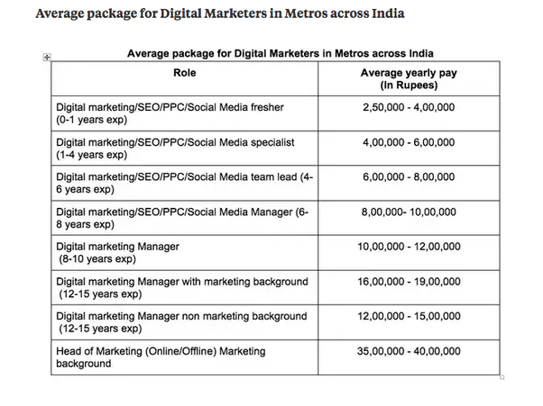 What Is The Basic Pay In Digital Marketing Quora