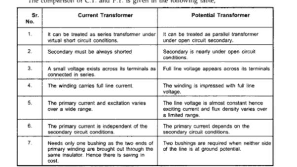 What is the difference between a current transformer a potential