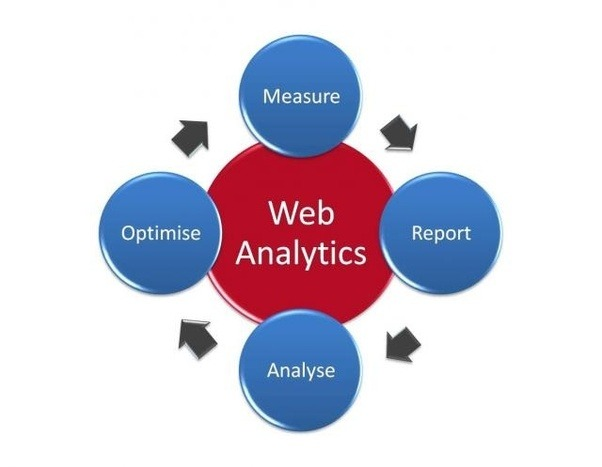 an average web analytics tool offers hundreds of metrics all are interesting but only a few would be useful for measuring the websites performance