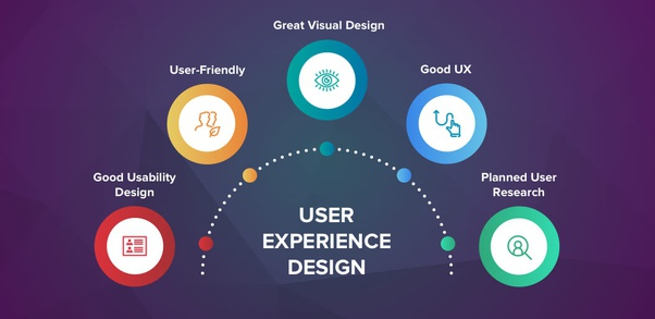 Which Is The Most Important Thing In User Experience Design Quora