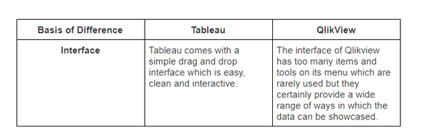 Who provides the best of both Tableau and Qlikview training? - Quora