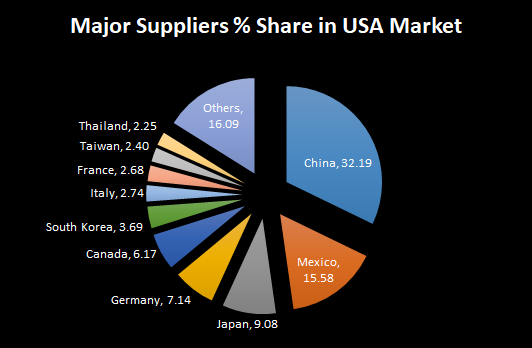 What is the most important item India exports to the USA