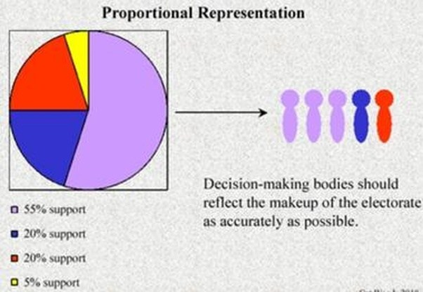 proportional representation essay Published: mon, 5 dec 2016 proportional representation (pr) voting systems are used by most of the world's major democracies under pr, representatives are elected from multi-seat districts in proportion to the number of votes received.