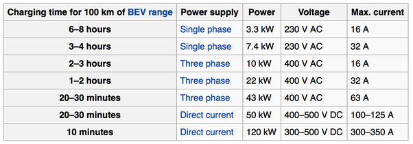 How Long Does It Take For An Electric Car To Charge In A