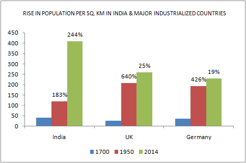 india vs china population density
