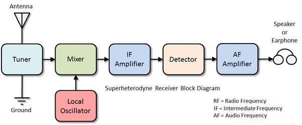 Diagram Of 2 Way Radio - Information Schematics Wiring Diagrams